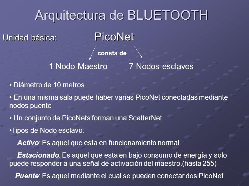 Arquitectura de BLUETOOTH Unidad básica: PicoNet 1 Nodo Maestro7 Nodos esclavos consta de Diámetro de 10 metros En una misma sala puede haber varias P