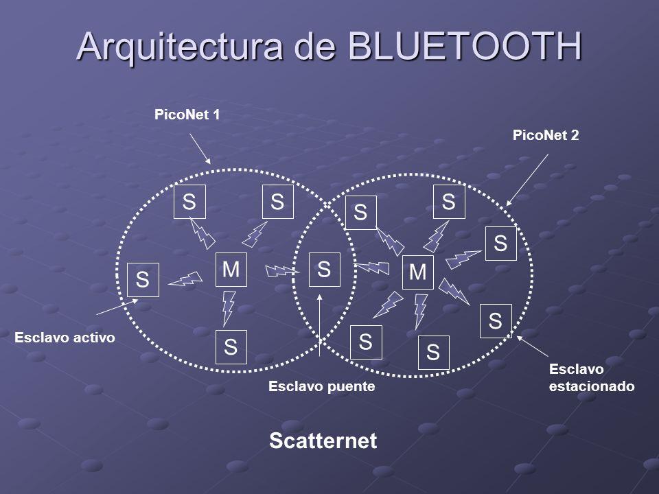 Arquitectura de BLUETOOTH SM SS S S S S S S S S M Esclavo estacionado PicoNet 2 PicoNet 1 Esclavo activo Esclavo puente Scatternet