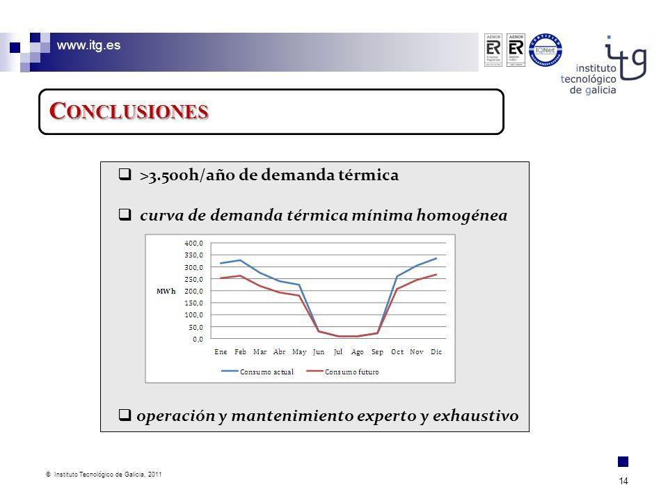 www.itg.es © Instituto Tecnológico de Galicia, 2011 14 C ONCLUSIONES >3.500h/año de demanda térmica curva de demanda térmica mínima homogénea operació