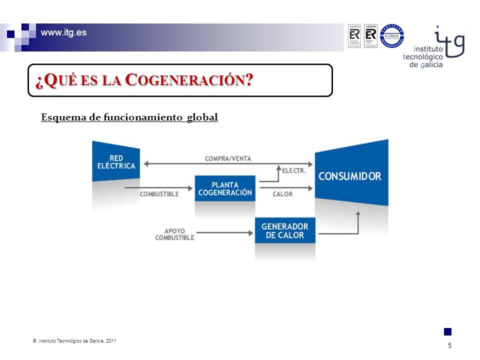 www.itg.es © Instituto Tecnológico de Galicia, 2011 5 ¿Q UÉ ES LA C OGENERACIÓN ? Esquema de funcionamiento global