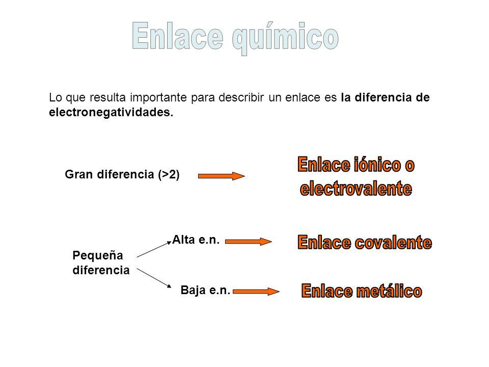 Lo que resulta importante para describir un enlace es la diferencia de electronegatividades. Gran diferencia (>2) Pequeña diferencia Alta e.n. Baja e.
