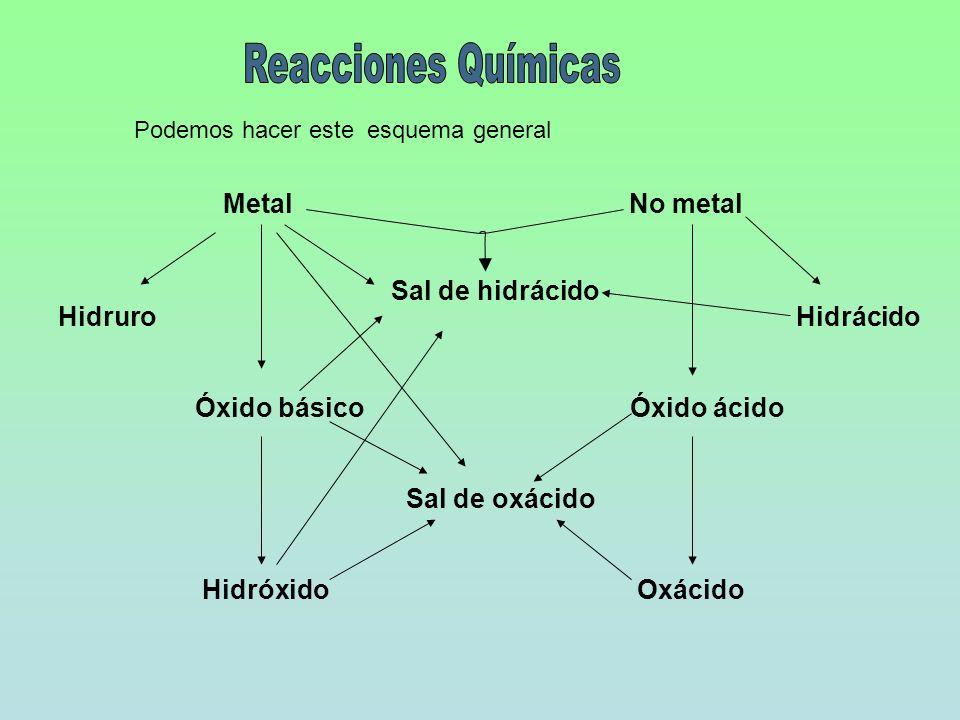 MetalNo metal Sal de hidrácido HidruroHidrácido Óxido básico Óxido ácido Hidróxido Oxácido Sal de oxácido Podemos hacer este esquema general