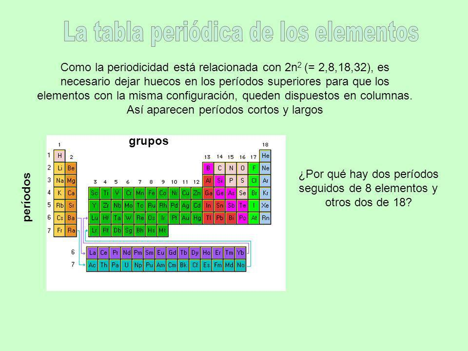 Como la periodicidad está relacionada con 2n 2 (= 2,8,18,32), es necesario dejar huecos en los períodos superiores para que los elementos con la misma