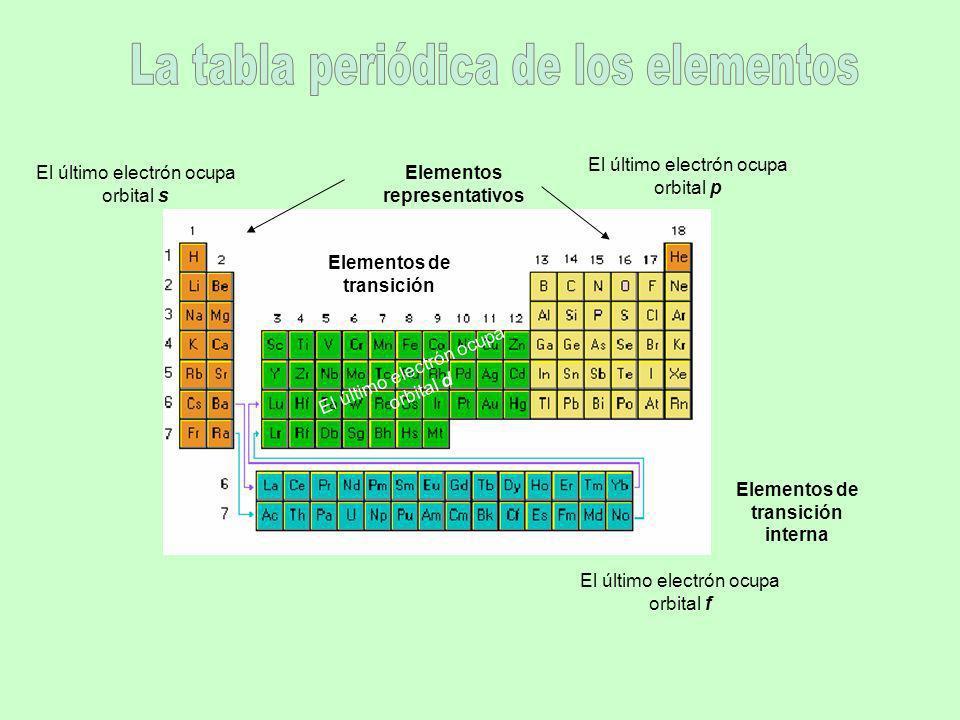 Elementos representativos Elementos de transición Elementos de transición interna El último electrón ocupa orbital s El último electrón ocupa orbital