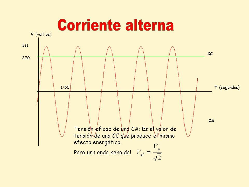 CC CA V (voltios) T (segundos) 220 311 Tensión eficaz de una CA: Es el valor de tensión de una CC que produce el mismo efecto energético. Para una ond