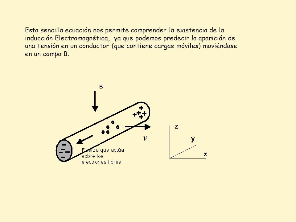 Esta sencilla ecuación nos permite comprender la existencia de la inducción Electromagnética, ya que podemos predecir la aparición de una tensión en u