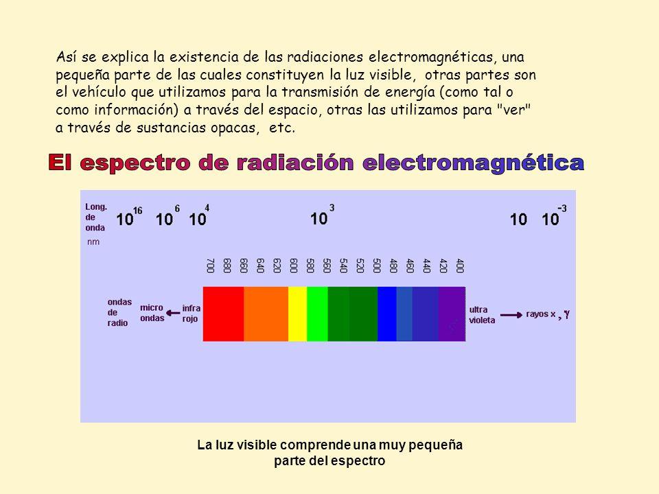 La luz visible comprende una muy pequeña parte del espectro Así se explica la existencia de las radiaciones electromagnéticas, una pequeña parte de la