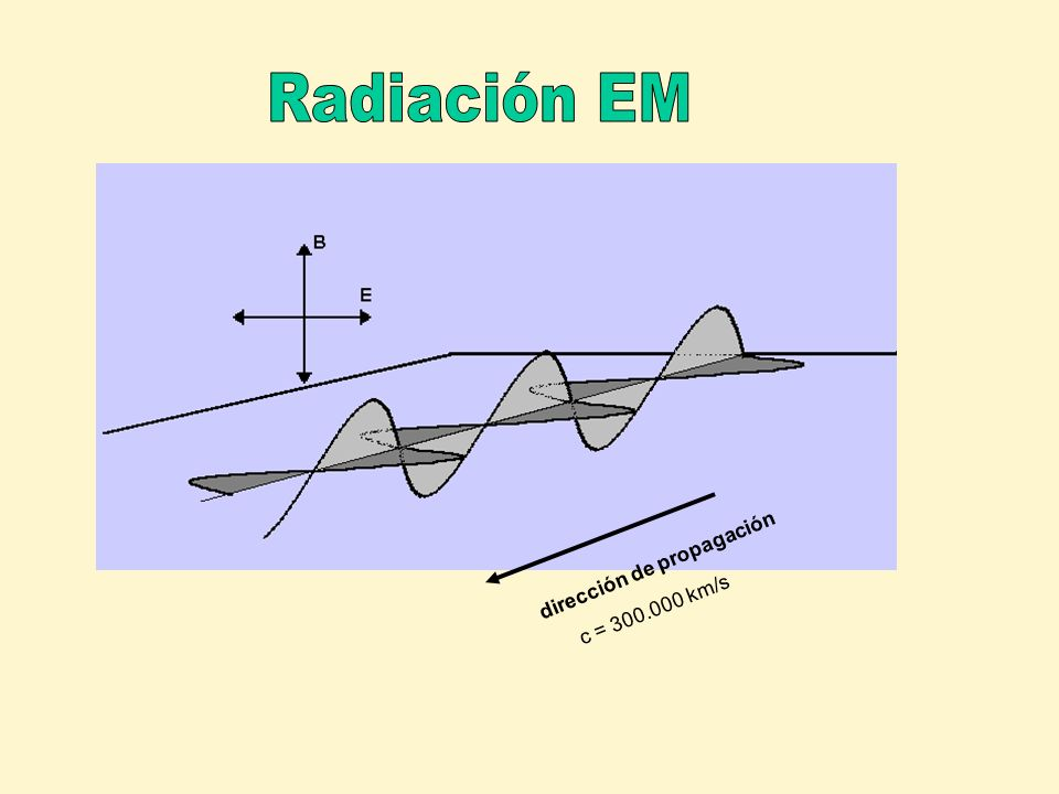 c = 300.000 km/s dirección de propagación