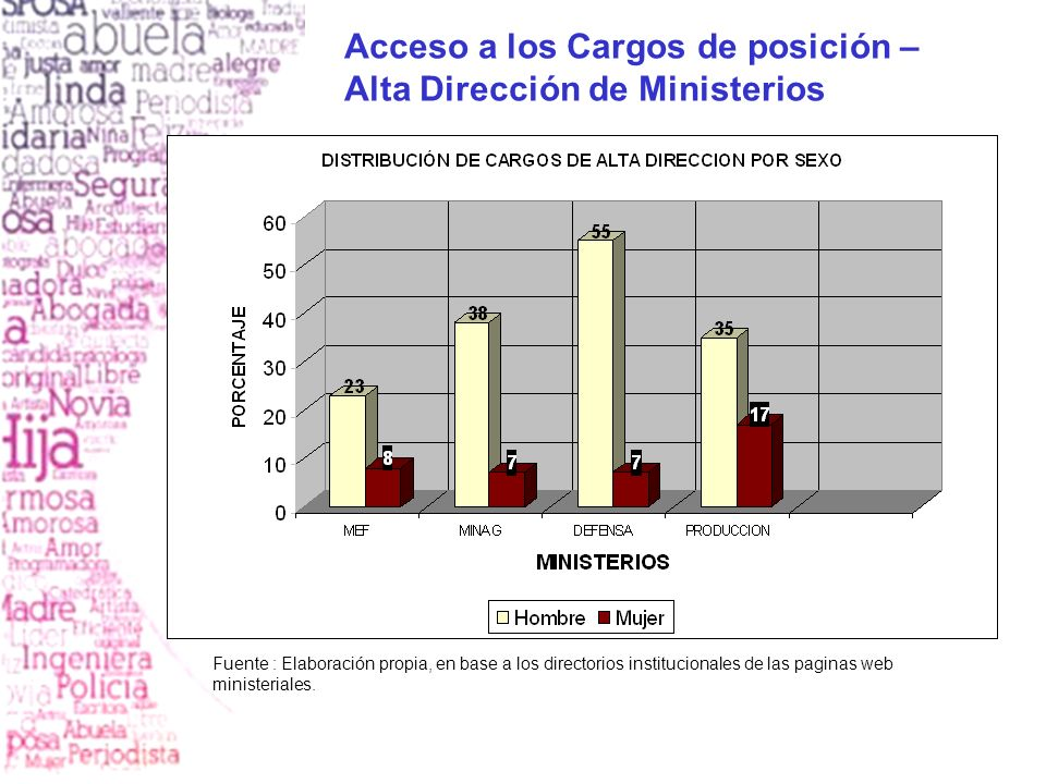 Acceso a los Cargos de posición – Alta Dirección de Ministerios Fuente : Elaboración propia, en base a los directorios institucionales de las paginas