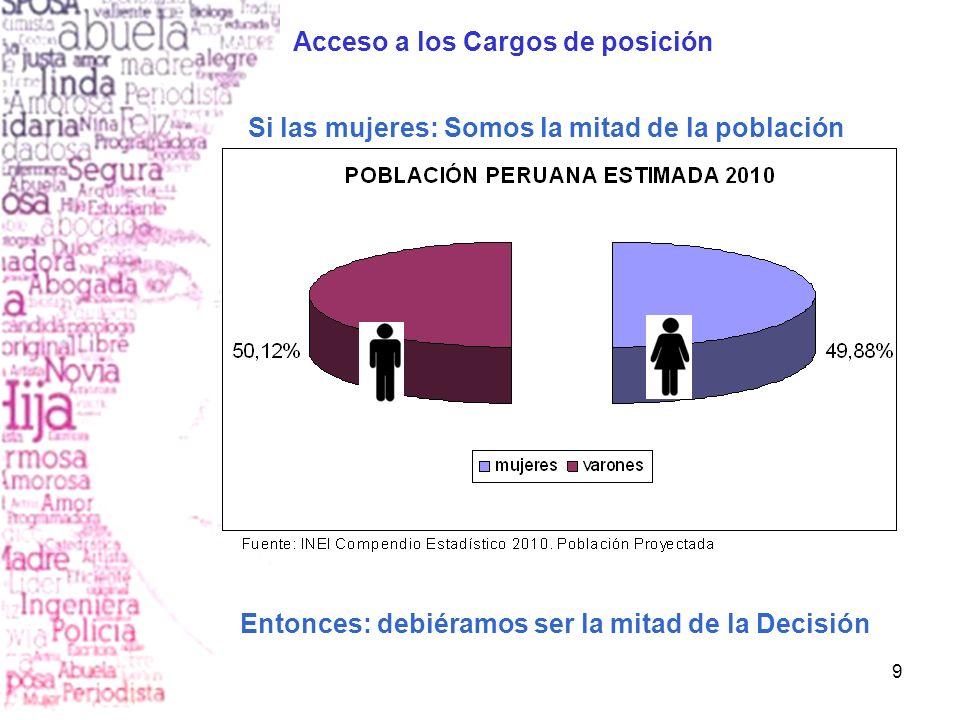 9 Si las mujeres: Somos la mitad de la población Entonces: debiéramos ser la mitad de la Decisión Acceso a los Cargos de posición
