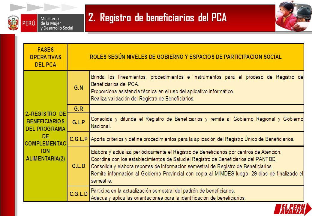 2. Registro de beneficiarios del PCA