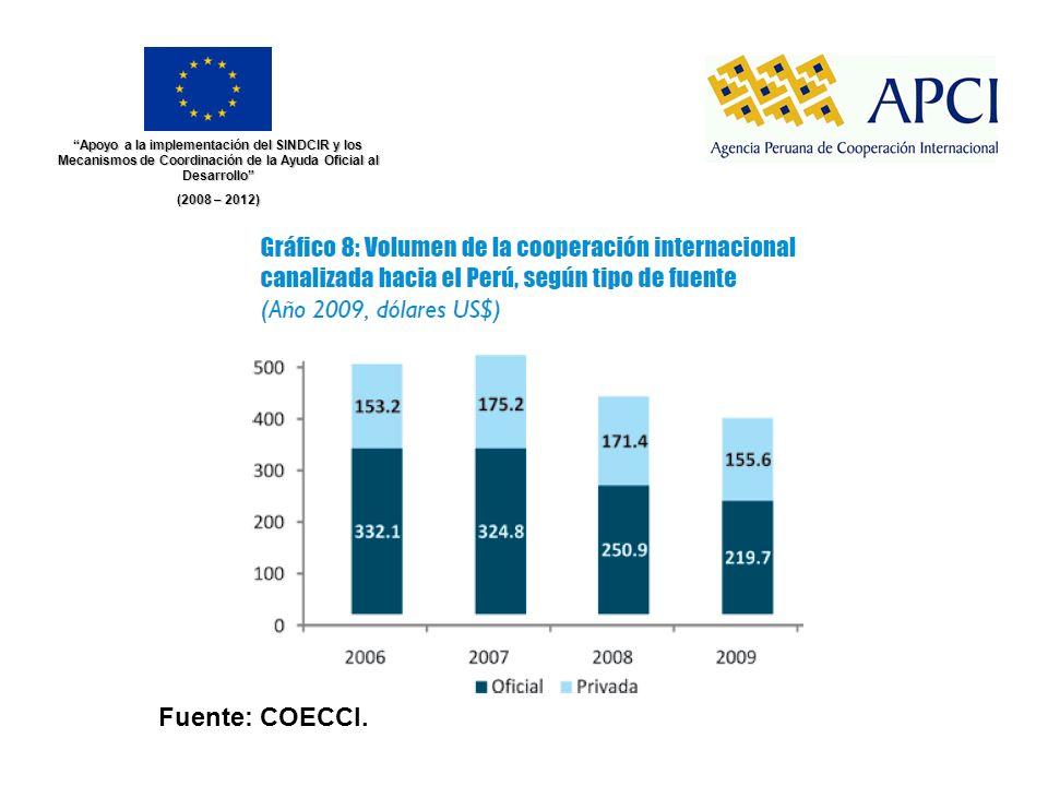 Apoyo a la implementación del SINDCIR y los Mecanismos de Coordinación de la Ayuda Oficial al Desarrollo (2008 – 2012) Fuente: COECCI.