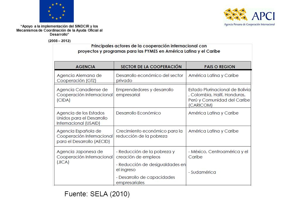 Apoyo a la implementación del SINDCIR y los Mecanismos de Coordinación de la Ayuda Oficial al Desarrollo (2008 – 2012) Fuente: SELA (2010)