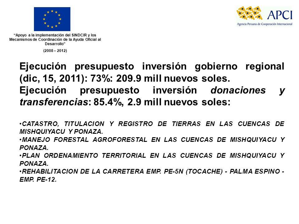 Apoyo a la implementación del SINDCIR y los Mecanismos de Coordinación de la Ayuda Oficial al Desarrollo (2008 – 2012) Ejecución presupuesto inversión