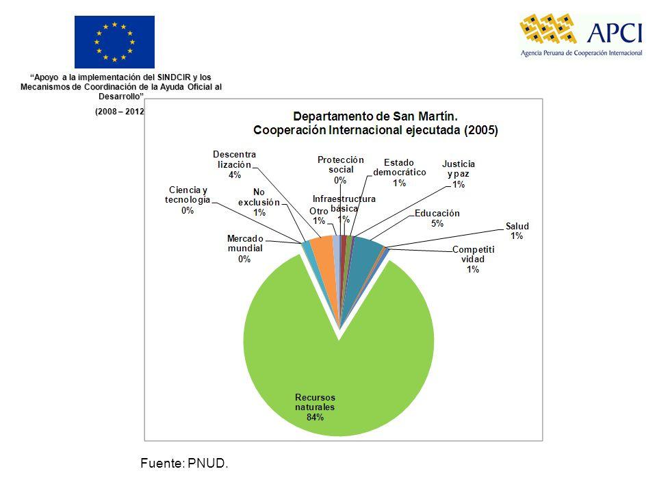 Apoyo a la implementación del SINDCIR y los Mecanismos de Coordinación de la Ayuda Oficial al Desarrollo (2008 – 2012) Fuente: PNUD.