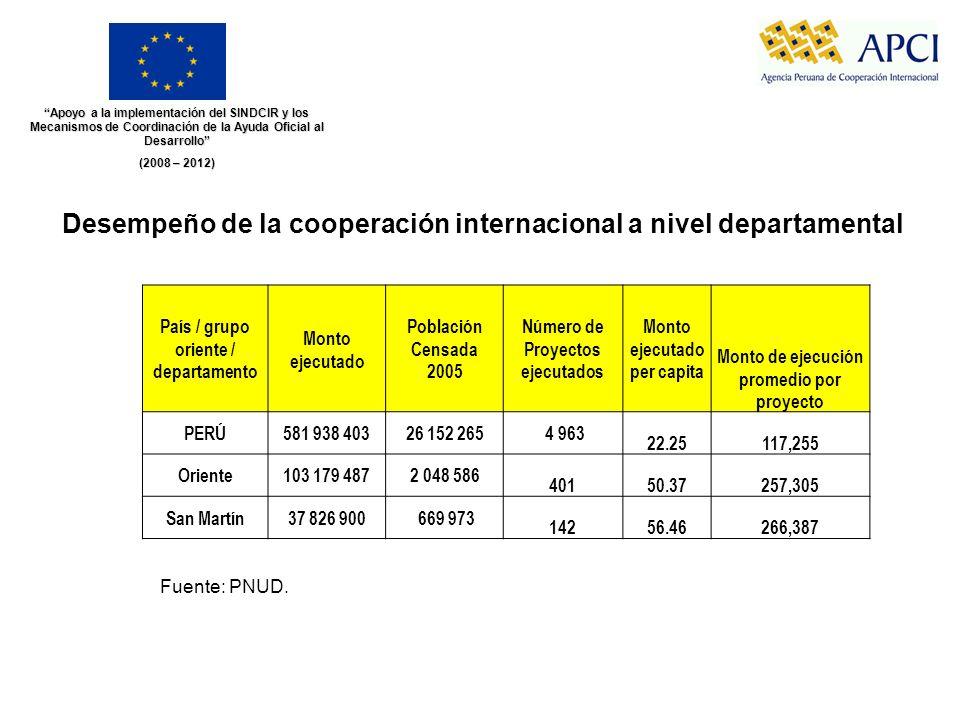 Apoyo a la implementación del SINDCIR y los Mecanismos de Coordinación de la Ayuda Oficial al Desarrollo (2008 – 2012) Desempeño de la cooperación int