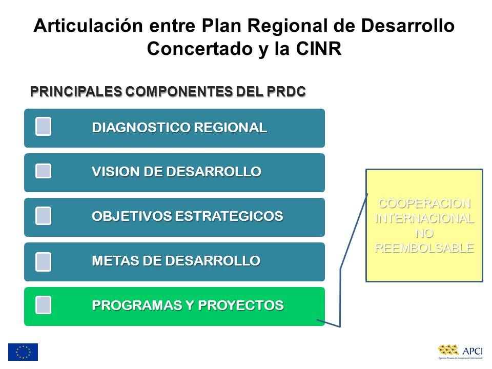 Articulación entre Plan Regional de Desarrollo Concertado y la CINR DIAGNOSTICO REGIONAL VISION DE DESARROLLO OBJETIVOS ESTRATEGICOS METAS DE DESARROL