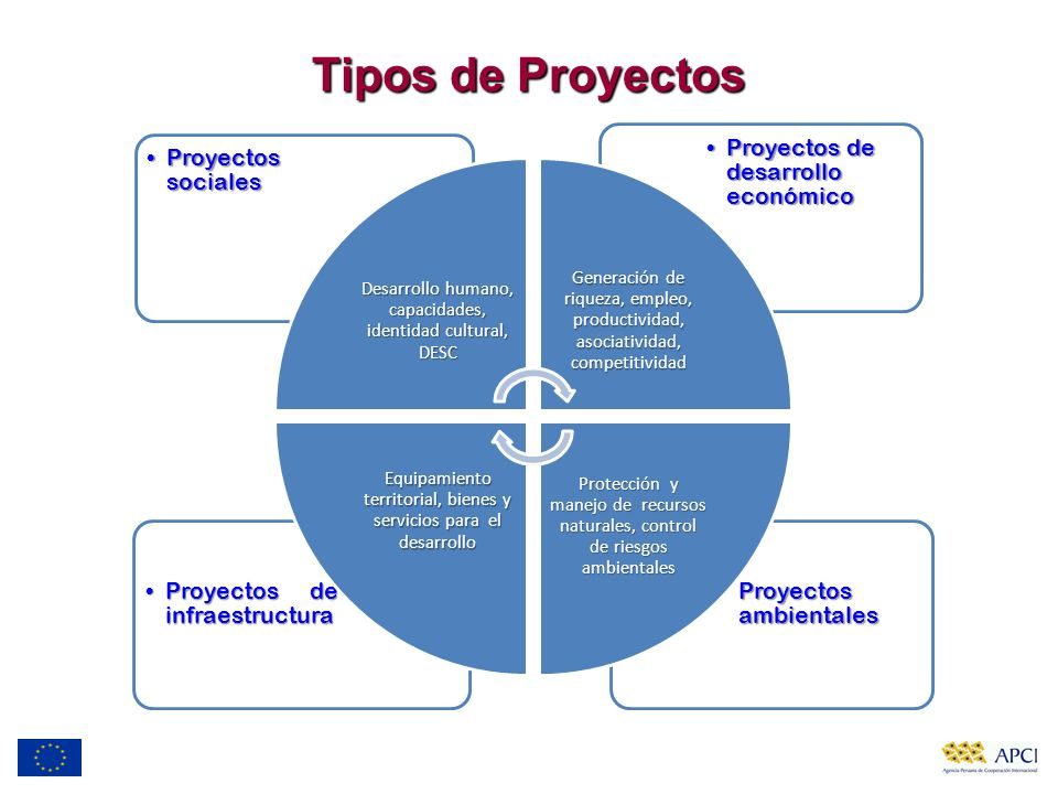 Tipos de Proyectos Proyectos ambientalesProyectos ambientales Proyectos de infraestructuraProyectos de infraestructura Proyectos de desarrollo económi