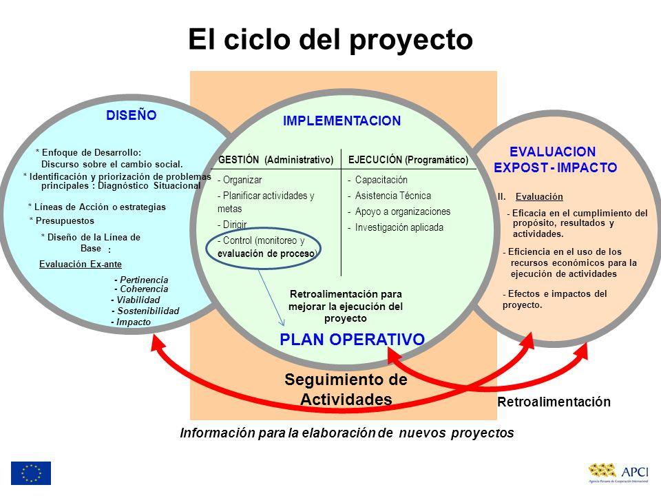 IMPLEMENTACION * Enfoque de Desarrollo: Discurso sobre el cambio social. * Identificación y priorización de problemas principales : Diagnóstico Situac