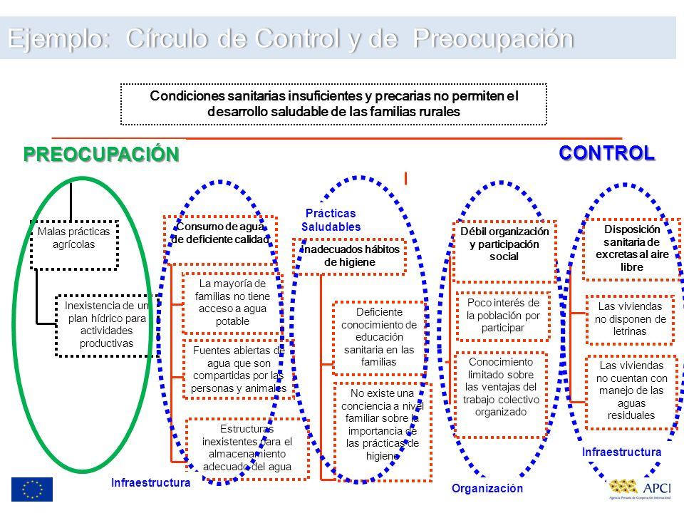 Ejemplo: Círculo de Control y de PreocupaciónEjemplo: Círculo de Control y de Preocupación Condiciones sanitarias insuficientes y precarias no permite