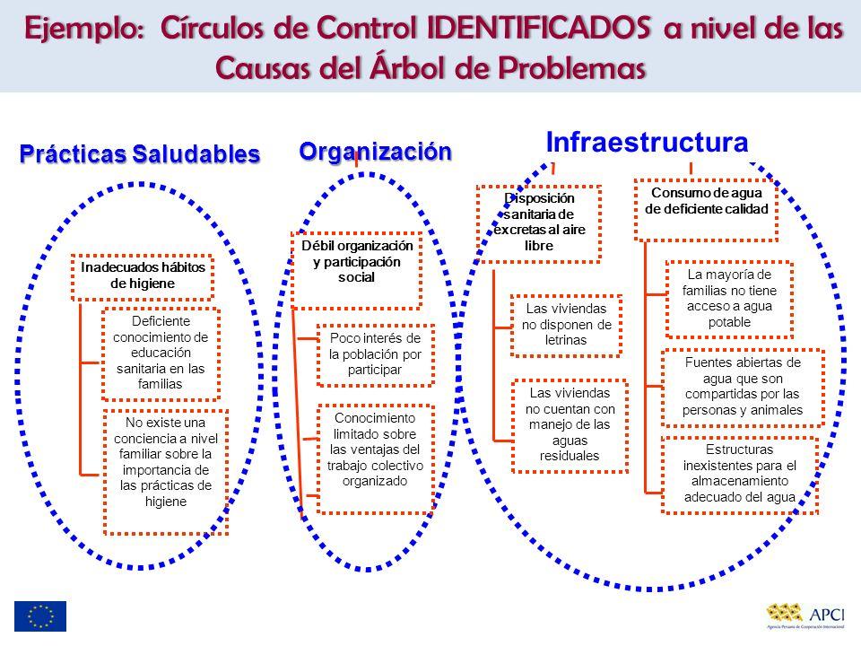 Ejemplo: Círculos de Control IDENTIFICADOS a nivel de las Causas del Árbol de Problemas Las viviendas no disponen de letrinas Poco interés de la pobla