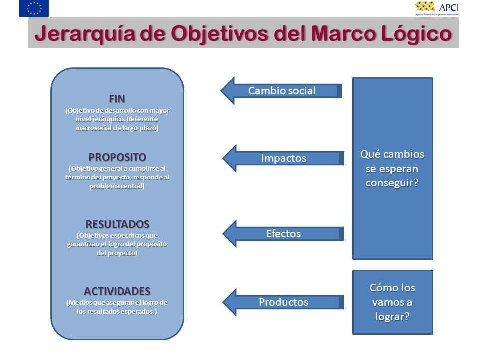 Jerarquía de Objetivos del Marco LógicoJerarquía de Objetivos del Marco Lógico FIN (Objetivo de desarrollo con mayor nivel jerárquico. Referente macro