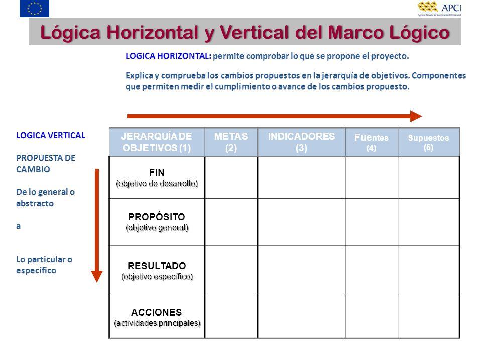 JERARQUÍA DE OBJETIVOS (1) METAS (2) INDICADORES (3) Fue ntes (4) Supuestos (5) FIN (objetivo de desarrollo) PROPÓSITO (objetivo general) RESULTADO (o