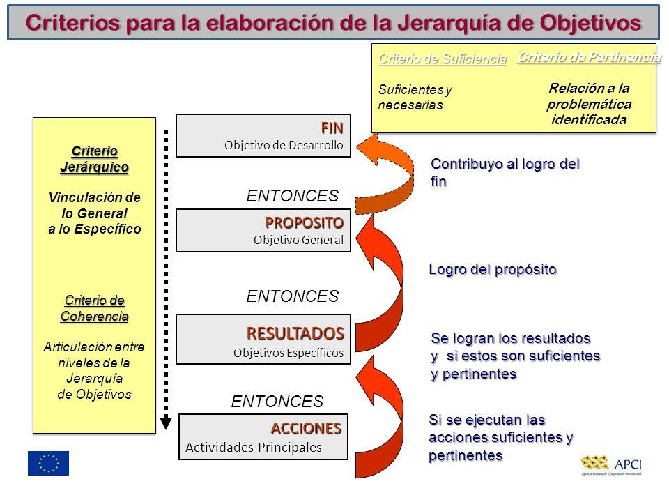 Criterios para la elaboración de la Jerarquía de ObjetivosCriterios para la elaboración de la Jerarquía de Objetivos PROPOSITO Objetivo General FIN Ob