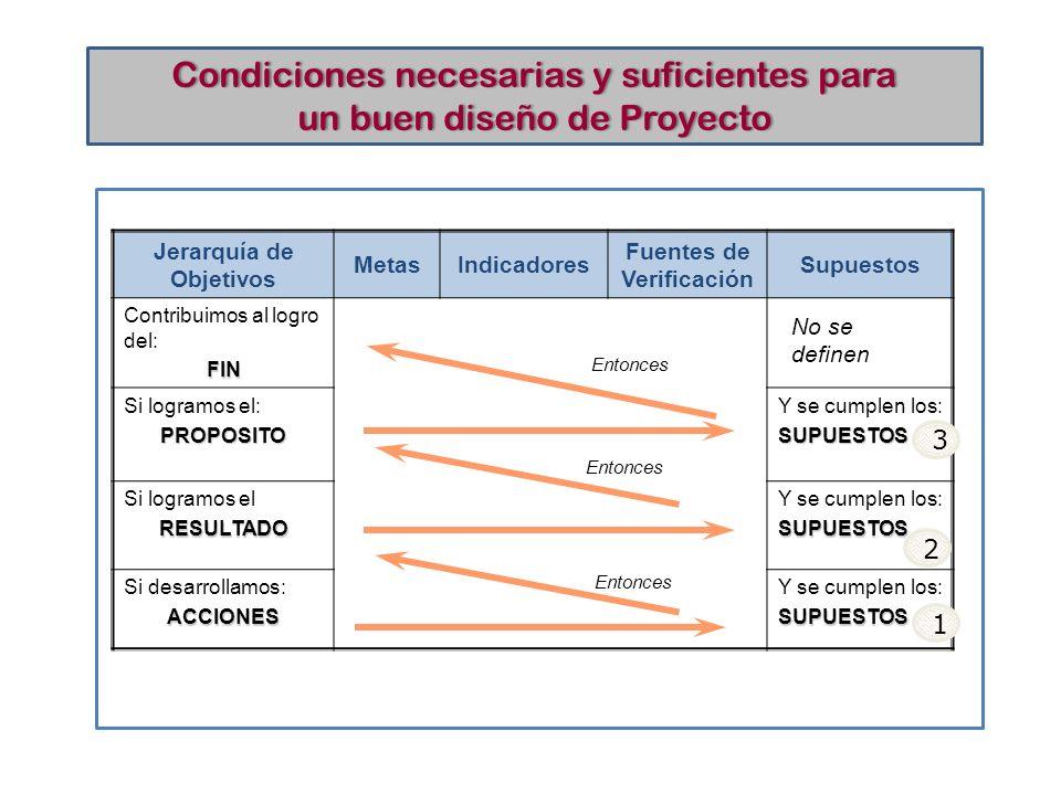 Condiciones necesarias y suficientes paraCondiciones necesarias y suficientes para un buen diseño de Proyectoun buen diseño de Proyecto Jerarquía de O
