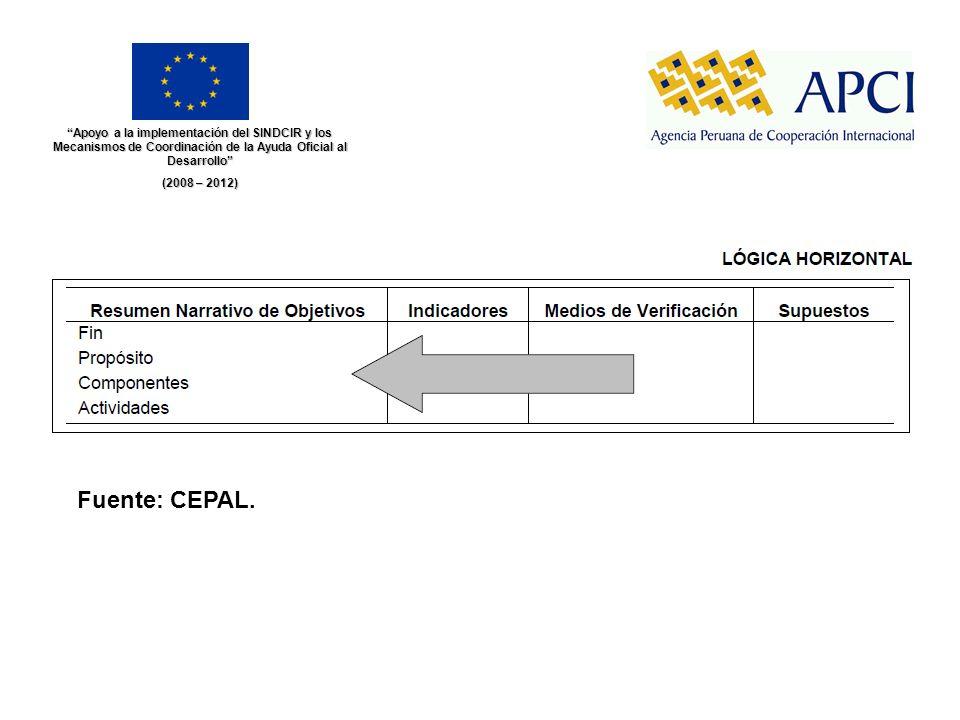 Apoyo a la implementación del SINDCIR y los Mecanismos de Coordinación de la Ayuda Oficial al Desarrollo (2008 – 2012) Fuente: CEPAL.