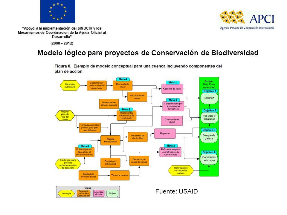 Apoyo a la implementación del SINDCIR y los Mecanismos de Coordinación de la Ayuda Oficial al Desarrollo (2008 – 2012) Modelo lógico para proyectos de