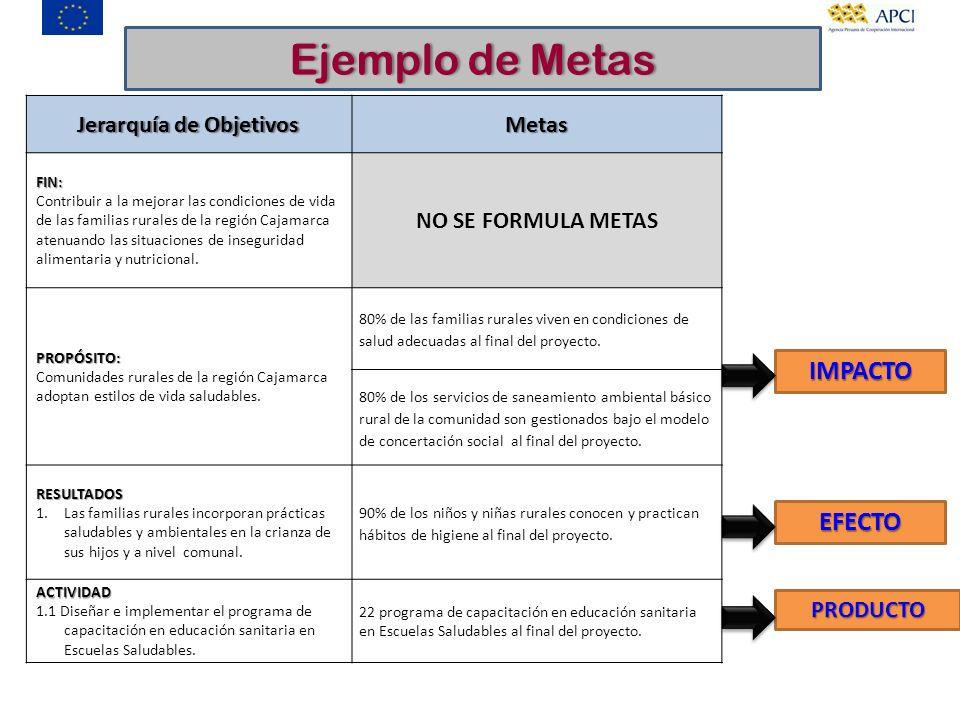 Jerarquía de Objetivos MetasFIN: Contribuir a la mejorar las condiciones de vida de las familias rurales de la región Cajamarca atenuando las situacio