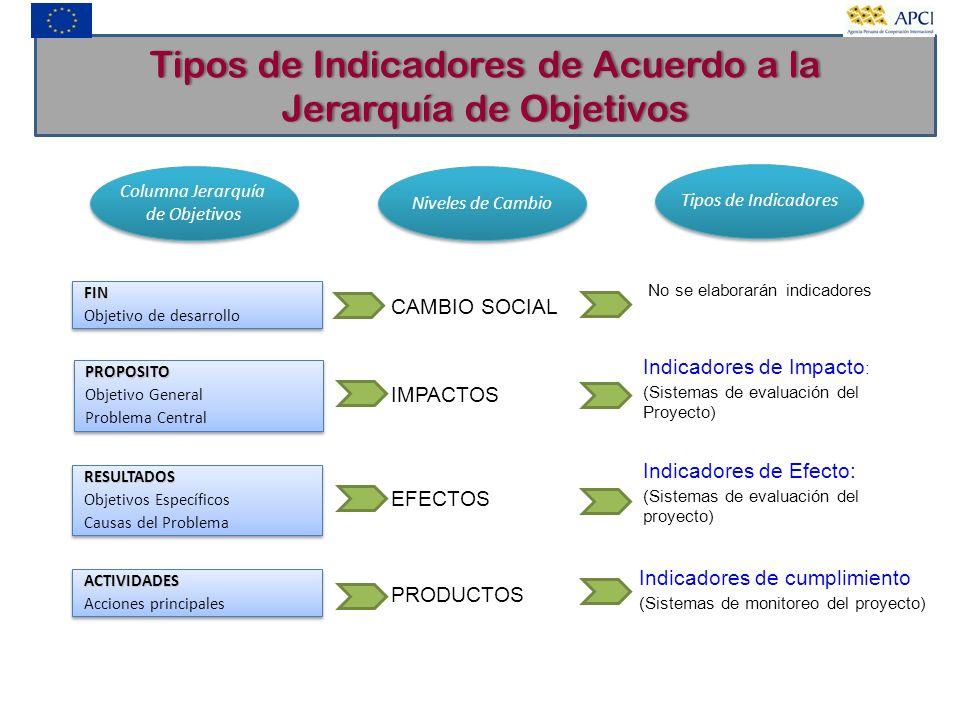 Tipos de Indicadores de Acuerdo a laTipos de Indicadores de Acuerdo a la Jerarquía de ObjetivosJerarquía de Objetivos Columna Jerarquía de Objetivos C