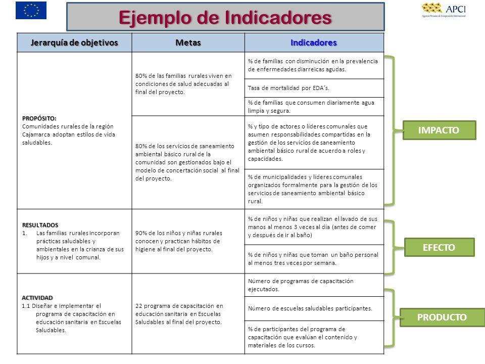 Jerarquía de objetivos MetasIndicadoresPROPÓSITO: Comunidades rurales de la región Cajamarca adoptan estilos de vida saludables. 80% de las familias r