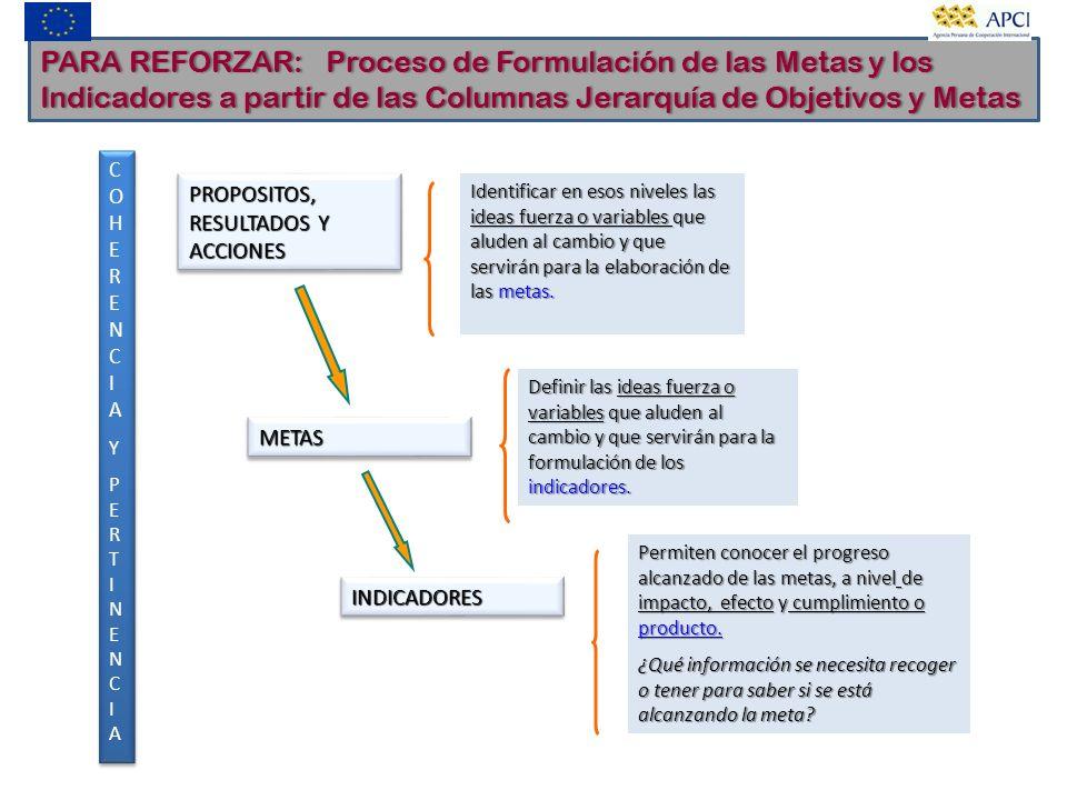 PARA REFORZAR: Proceso de Formulación de las Metas y los Indicadores a partir de las Columnas Jerarquía de Objetivos y Metas PROPOSITOS, RESULTADOS Y