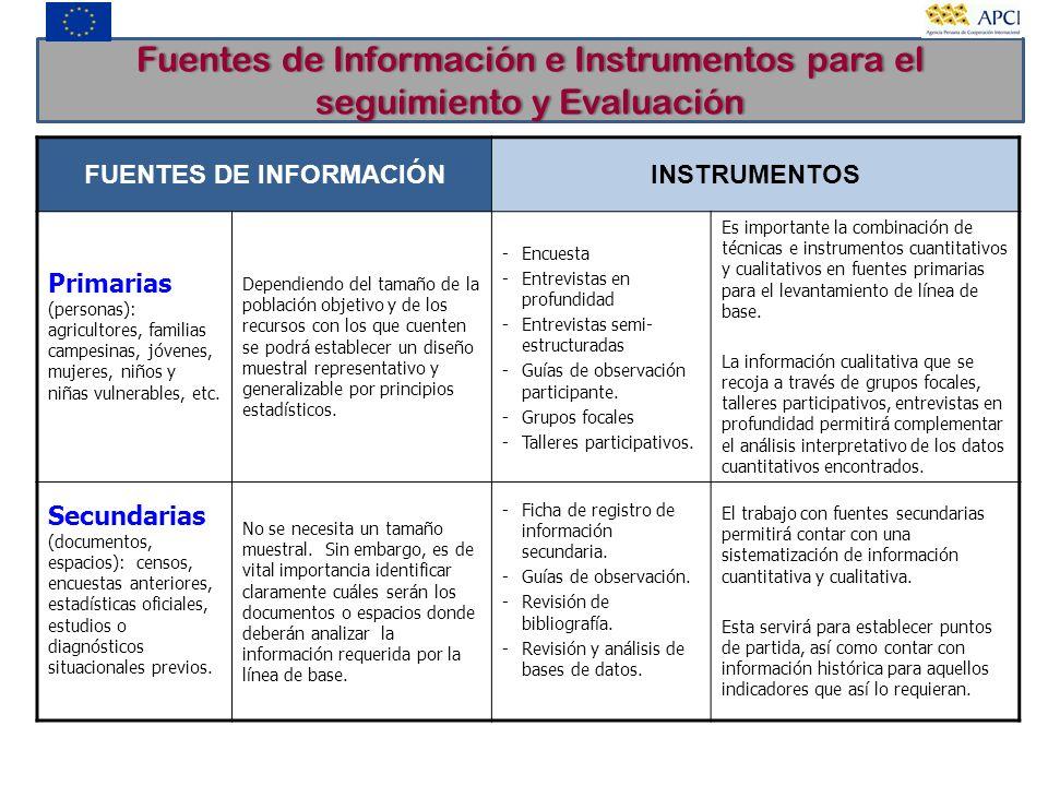 Fuentes de Información e Instrumentos para el seguimiento y Evaluación FUENTES DE INFORMACIÓNINSTRUMENTOS Primarias (personas): agricultores, familias