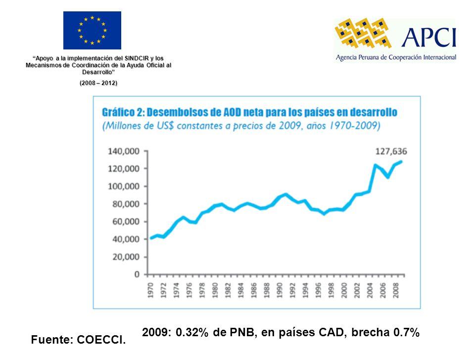 Apoyo a la implementación del SINDCIR y los Mecanismos de Coordinación de la Ayuda Oficial al Desarrollo (2008 – 2012) Fuente: COECCI. 2009: 0.32% de