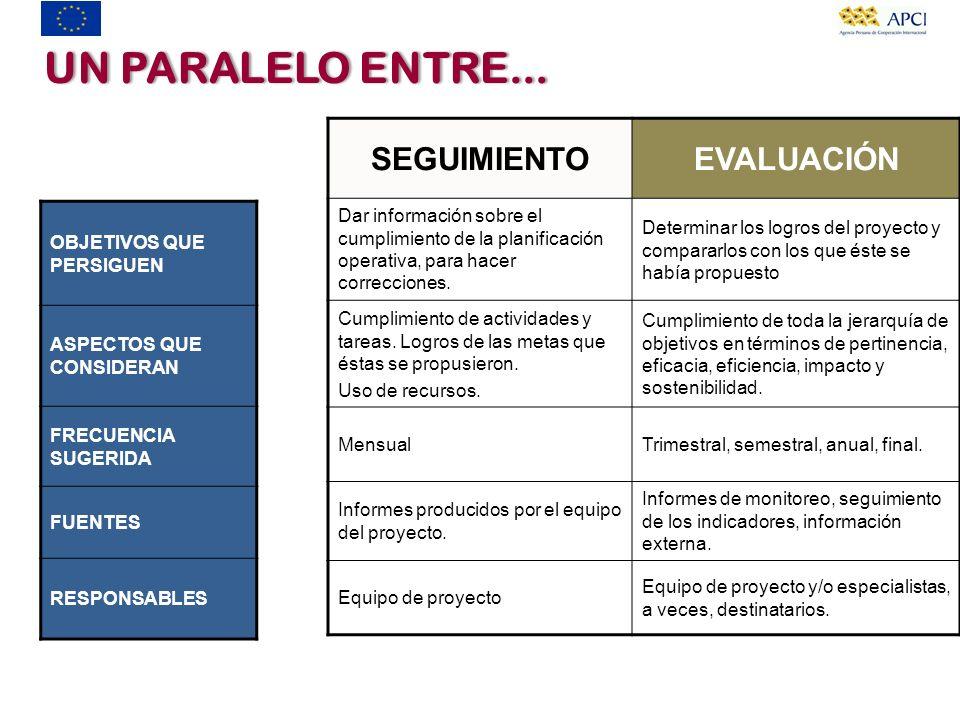 SEGUIMIENTOEVALUACIÓN Dar información sobre el cumplimiento de la planificación operativa, para hacer correcciones. Determinar los logros del proyecto