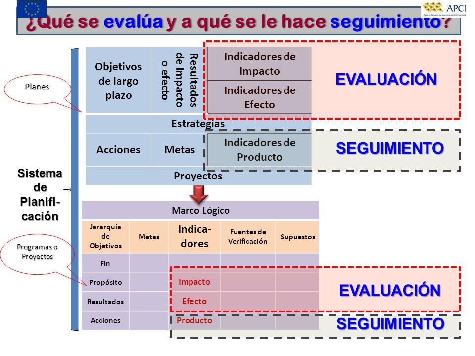 ¿Qué se evalúa y a qué se le hace seguimiento?¿Qué se evalúa y a qué se le hace seguimiento? Objetivos de largo plazo Resultados de Impacto o efecto I