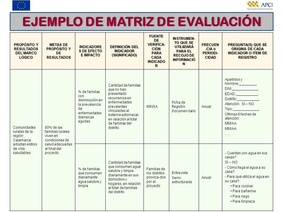 PROPÓSITO Y RESULTADOS DEL MARCO LÓGICO METAS DE PROPÓSITO Y DE RESULTADOS INDICADORE S DE EFECTO E IMPACTO DEFINICIÓN DEL INDICADOR (SIGNIFICADO) FUE
