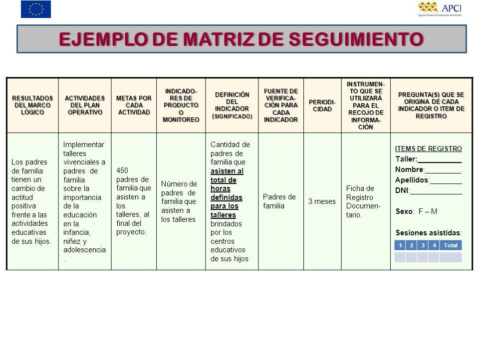 RESULTADOS DEL MARCO LÓGICO ACTIVIDADES DEL PLAN OPERATIVO METAS POR CADA ACTIVIDAD INDICADO- RES DE PRODUCTO O MONITOREO DEFINICIÓN DEL INDICADOR ( S