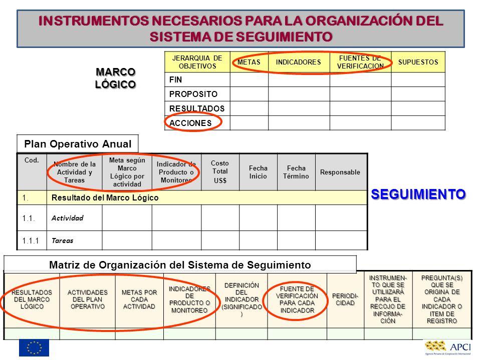 INSTRUMENTOS NECESARIOS PARA LA ORGANIZACIÓN DEL SISTEMA DE SEGUIMIENTO JERARQUIA DE OBJETIVOS METASINDICADORES FUENTES DE VERIFICACION SUPUESTOS FIN