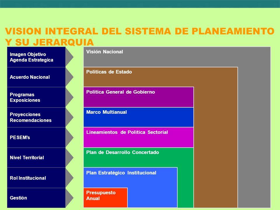 Programa Estratégico Actividad prioritaria 1 Componente estratégico 1.1 Presupuesto y Metas Actividad prioritaria 2 Componente estratégico 1.2 Componente estratégico 1.3 Componente estratégico 2.1 Componente estratégico 2.2 Componente estratégico 2.3 Antecedentes e Implementación (5) En resumen: Vincular planificación con presupuesto Diagnóstico PROBLEMA (demanda) PROBLEMA (demanda) Causa Directa 1 Causa Indirecta 1.1 Causa Indirecta 1.2 Causa Indirecta 1.3 Causa Directa 2 Planificación de Resultados e Indicadores Res Int 1 Estrategia 1 (acciones) Estrategia 2 (acciones) Estrategia 3 (acciones) Resultado (demanda) Res Int 2