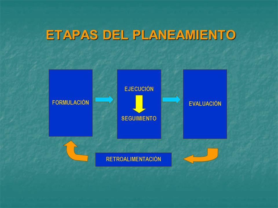 Componentes PRESUPUESTO POR RESULTADOS Programación presupuestaria estratégica Seguimiento y Evaluación Capacidad de gestión institucional Transparencia y rendición de cuentas Normatividad Planificar y presupuestar multianualmente y multisectorialmente.