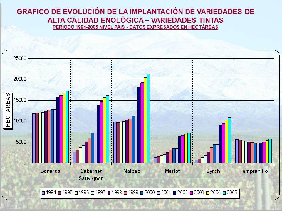 GRAFICO DE EVOLUCIÓN DE LA IMPLANTACIÓN DE VARIEDADES DE ALTA CALIDAD ENOLÓGICA – VARIEDADES TINTAS PERIODO 1994-2005 NIVEL PAIS - DATOS EXPRESADOS EN