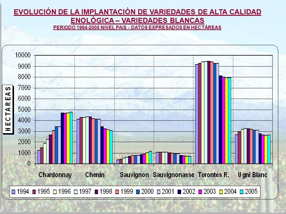 EVOLUCIÓN DE LA IMPLANTACIÓN DE VARIEDADES DE ALTA CALIDAD ENOLÓGICA – VARIEDADES BLANCAS PERIODO 1994-2005 NIVEL PAIS - DATOS EXPRESADOS EN HECTÁREAS