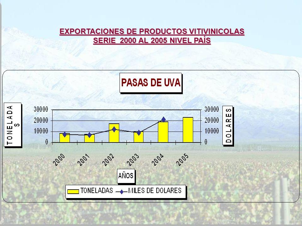 EXPORTACIONES DE PRODUCTOS VITIVINICOLAS SERIE 2000 AL 2005 NIVEL PAÍS
