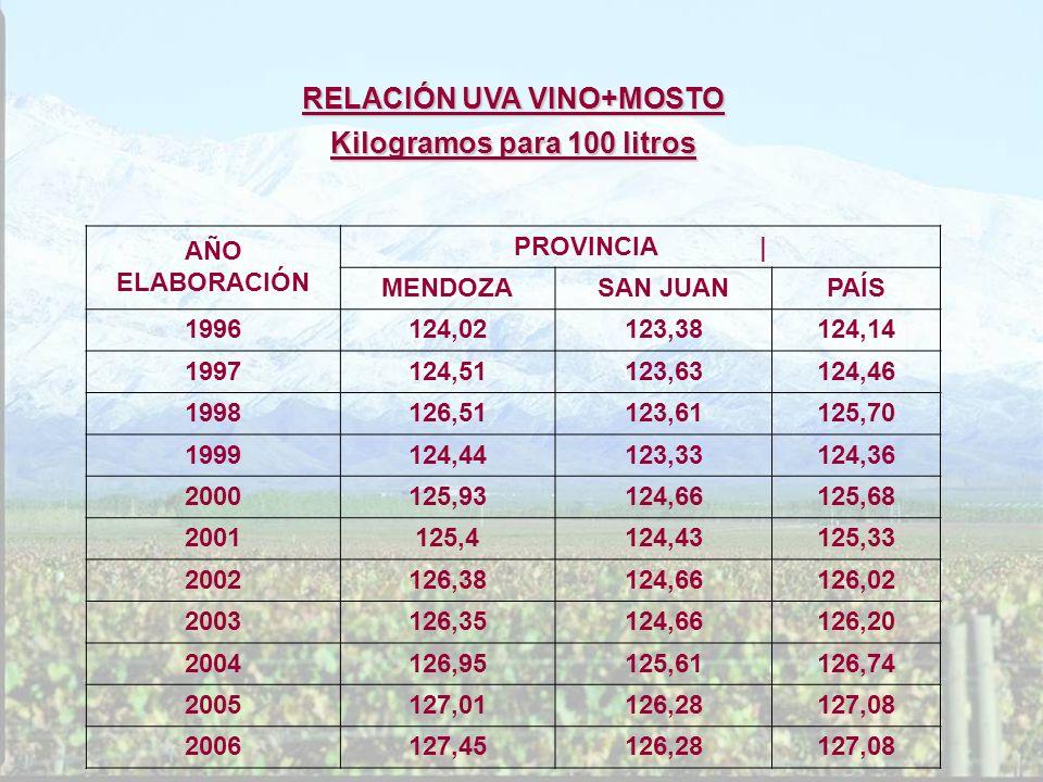 RELACIÓN UVA VINO+MOSTO Kilogramos para 100 litros AÑO ELABORACIÓN PROVINCIA | MENDOZASAN JUANPAÍS 1996124,02123,38124,14 1997124,51123,63124,46 19981