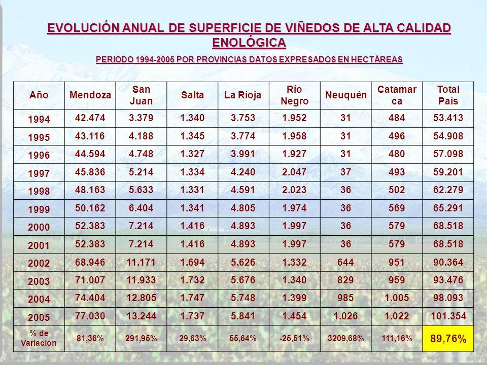 AñoMendoza San Juan SaltaLa Rioja Río Negro Neuquén Catamar ca Total Pais 1994 42.4743.3791.3403.7531.9523148453.413 1995 43.1164.1881.3453.7741.95831