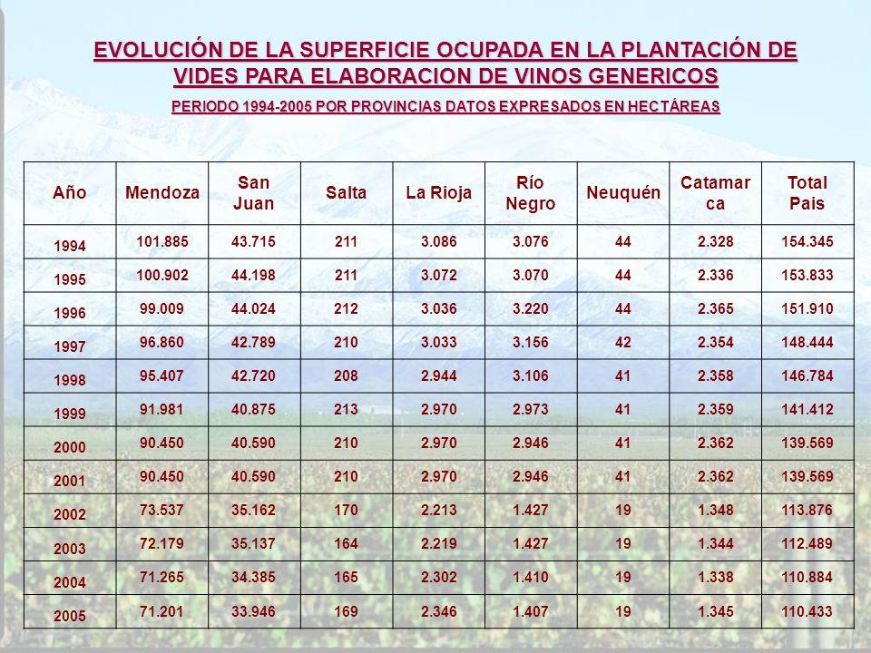 AñoMendoza San Juan SaltaLa Rioja Río Negro Neuquén Catamar ca Total Pais 1994 101.88543.7152113.0863.076442.328154.345 1995 100.90244.1982113.0723.07